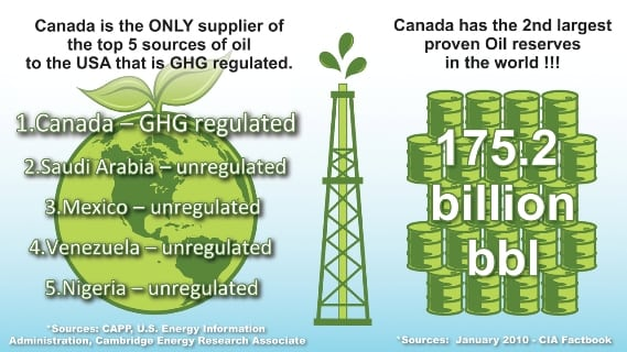 Alberta Oil Gas Infographic