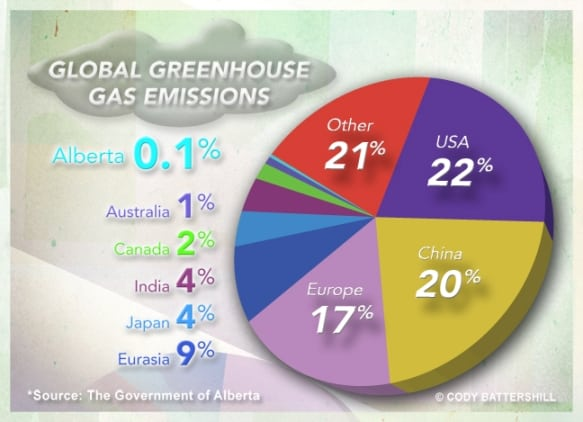 Infographic for GHG Emissions Alberta