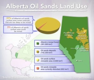 oil sands land usage