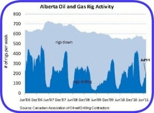 Oil Gas Alberta Chart