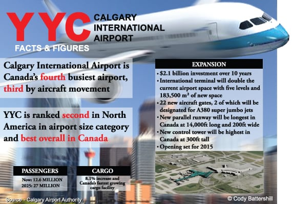 Calgary Airport Facts and Figures