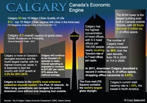 Calgary Facts Business Infographics