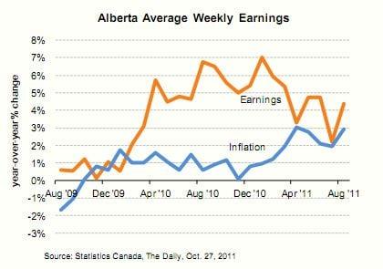 alberta average weekly earnings