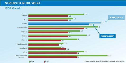 Alberta economic growth will lead Canada