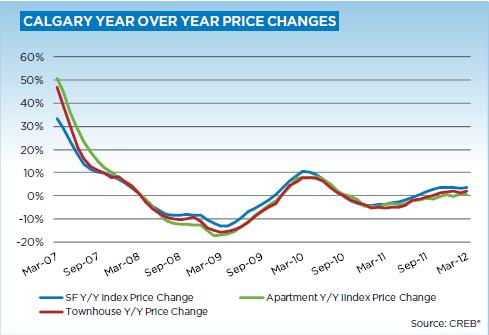 Calgary Real Estate Statistics March 2012