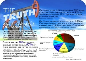 Oil Sands Truths Infographic
