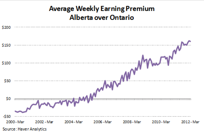 Daily Economic - Ontario vs Alberta Wage Increases