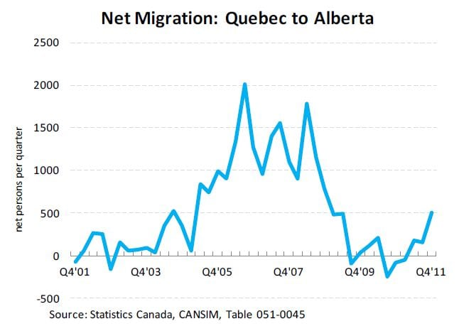 Alberta Labour Shortages - Quebec and Alberta Graph