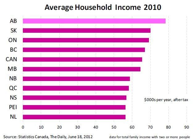 Alberta Average Annual Income Graph