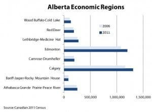 Alberta Census and Oil Sands