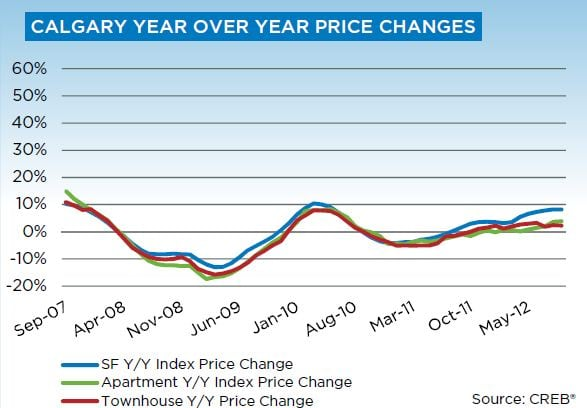 September 2012 CREB Monthly Statistics - YoY Price Gain Chart