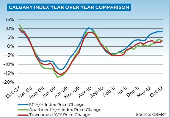 October CREB 2012 Year over Year Price Index Chart