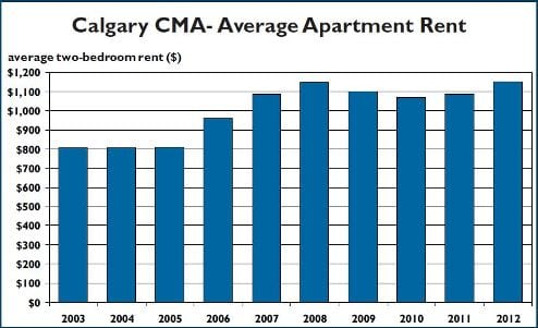 average rent costs for apartments have increased as the vacancy rates