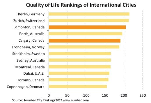 Calgary 5th Highest Quality of Life 2012