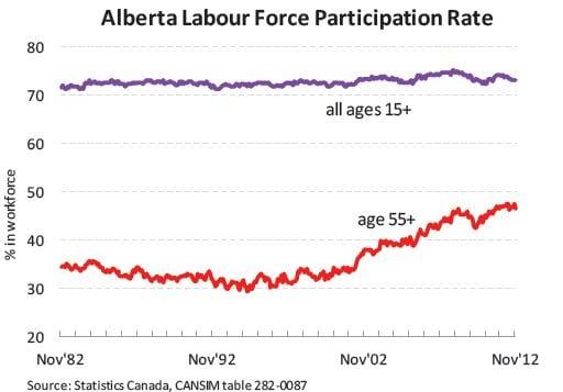 Retirement in Alberta