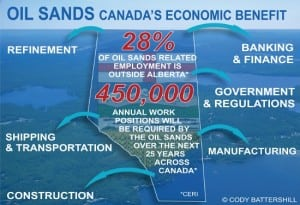 Alberta Oil Sands – Canada's Economic Benefit