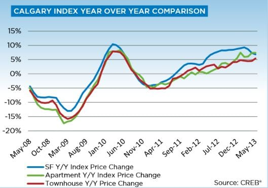 Calgary Real Estate May 2013 Year over Year Price Gains