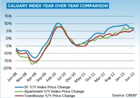 Calgary Real Estate Market June Year over Year Price Gains