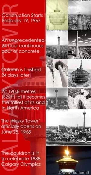 Calgary Tower Infographic Past Present
