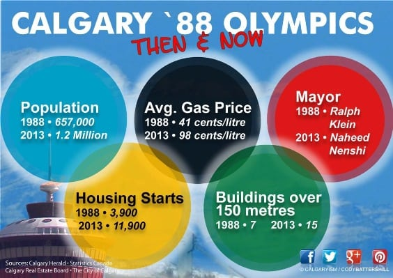 Olympic Winter Games 1988 infographic history of Calgary