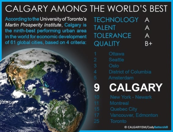 Calgary Economic Development Prosperity Infographic