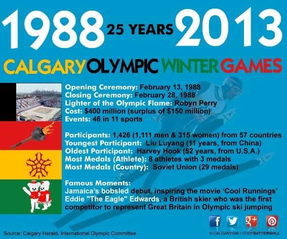 canada winter olympic games calgary 1988 infographic