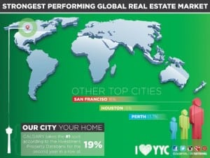 Calgary – Strongest Performing Real Estate Market 2012