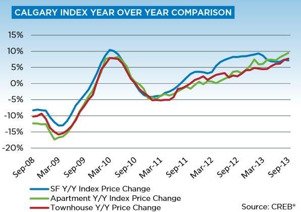 Calgary Real Estate Year over Year Price Gain September 2013