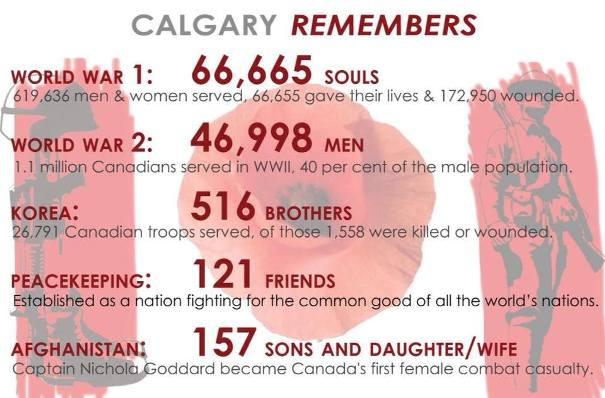 Remembrance Day Soldiers Infographic Calgaryism