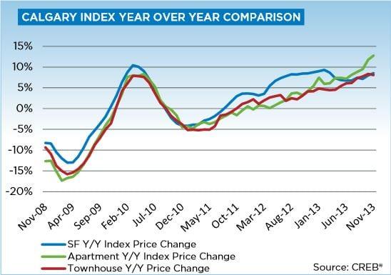 November 2013 Calgary real estate market update