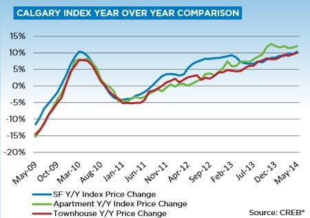 Year Over Year Price Gains Calgary Real Estate Market Update May 214
