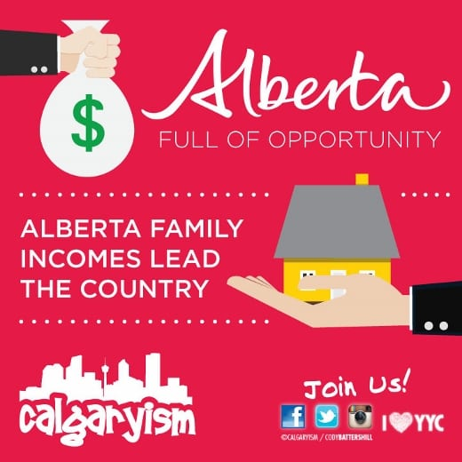 Alberta Income Levels Infographic