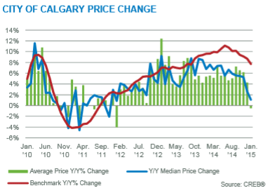 Calgary Real Estate Board Price Gains Year Over Year 2015 January