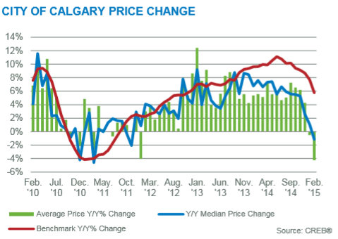 Calgary real estate market graph year over year february 2015