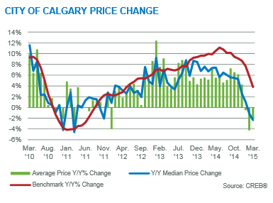 calgary real estate market statistics trends analysis year over year price gains