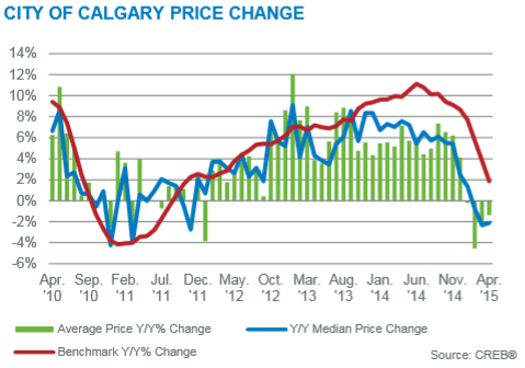 Calgary Real Estate Market Statistics price gains