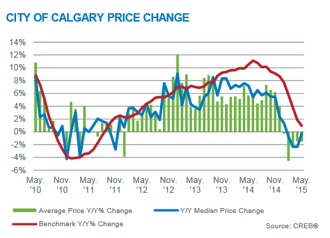 Calgary real estate market update may 2015 year-over-year price gains