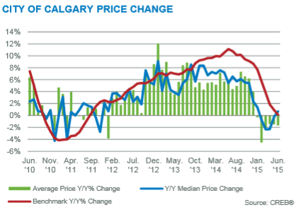 calgary real estate market update year over year price gains june 2015