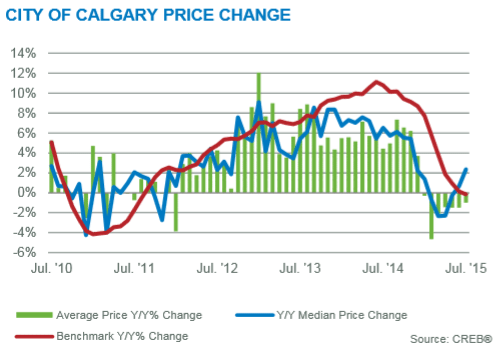 calgary real estate market month-to-month benchmark price changes july 2015