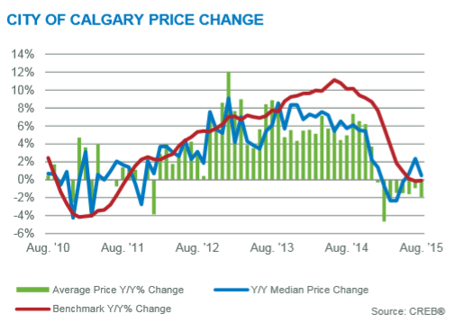 Calgary real estate market update august 2015 year over year price gains