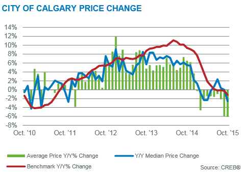 CREB calgary real estate market statistics year over year price gains