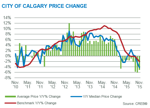 year-over-year price changes calgary residential sector market