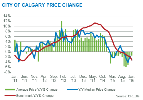 calgary market update year over year january 2016 price gains