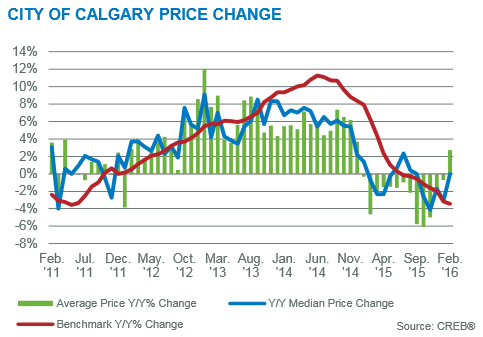 Calgary real estate market update February 2016