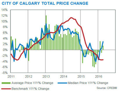 april 2016 yearly price changes calgary residential market
