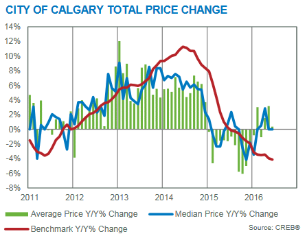 calgary real estate market update price changes year over year june 2016