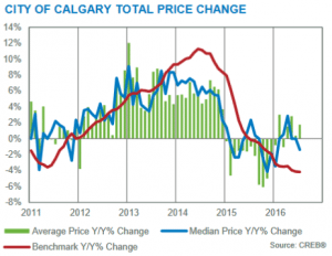 calgary real estate market update july 2016 year-over-year price change