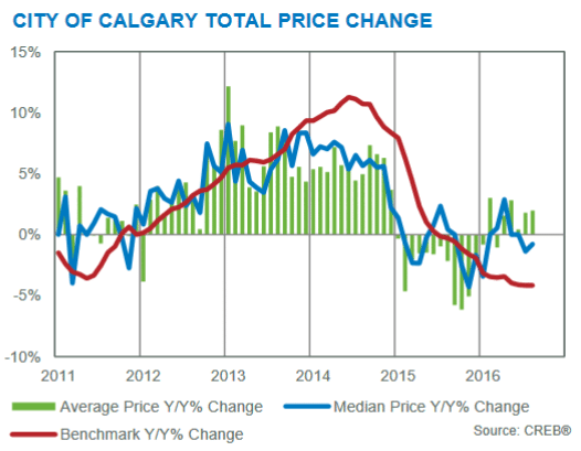 calgary residential market statistics year over year benchmark prices august 2016