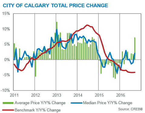 september 2016 price gains year over year calgary residential real estate market