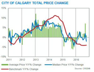 year over year residential home price gains calgary october 2016